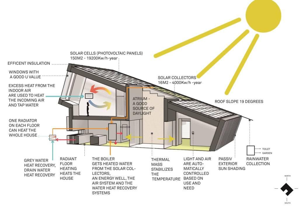 ZEB House Sun